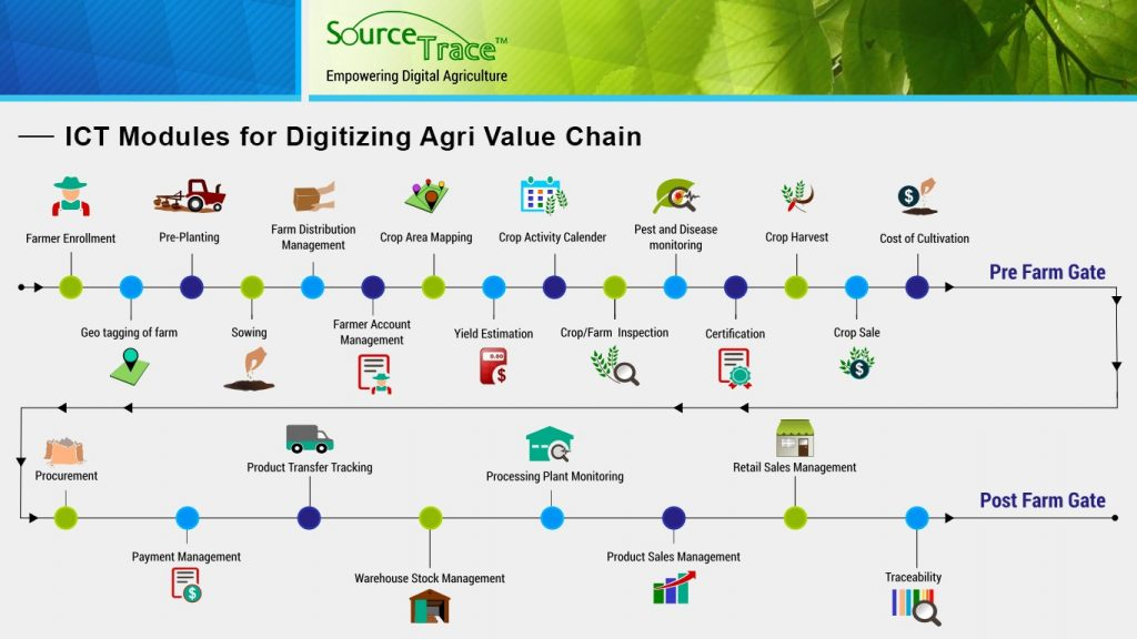 Digitizing Agriculture Value Chain