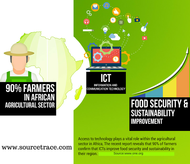 ICT Food Security