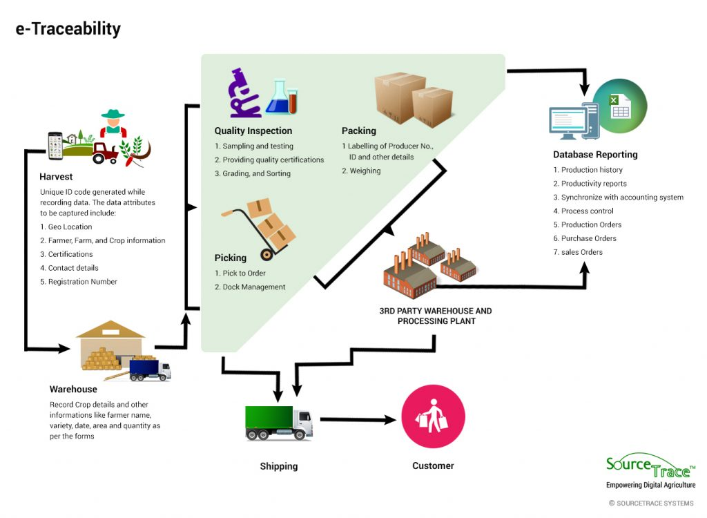 Food Traceability