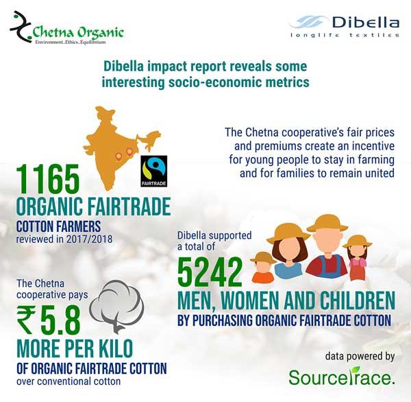 Dibella-impact-metrics