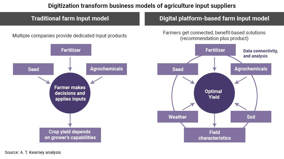 Digital Supply Chain: Fresh Fruits & Vegetables