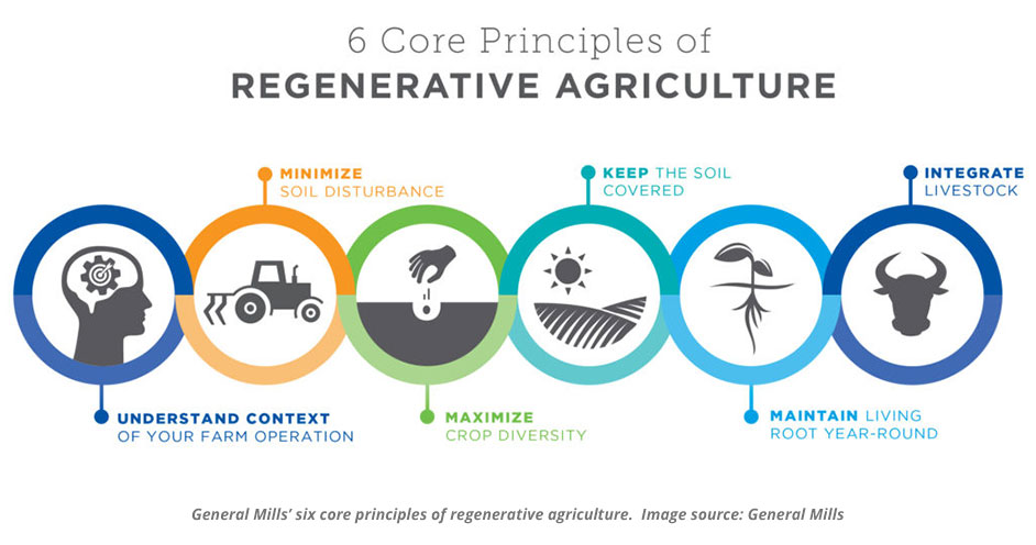 Regenerative Agriculture the next big trend in North American Farming