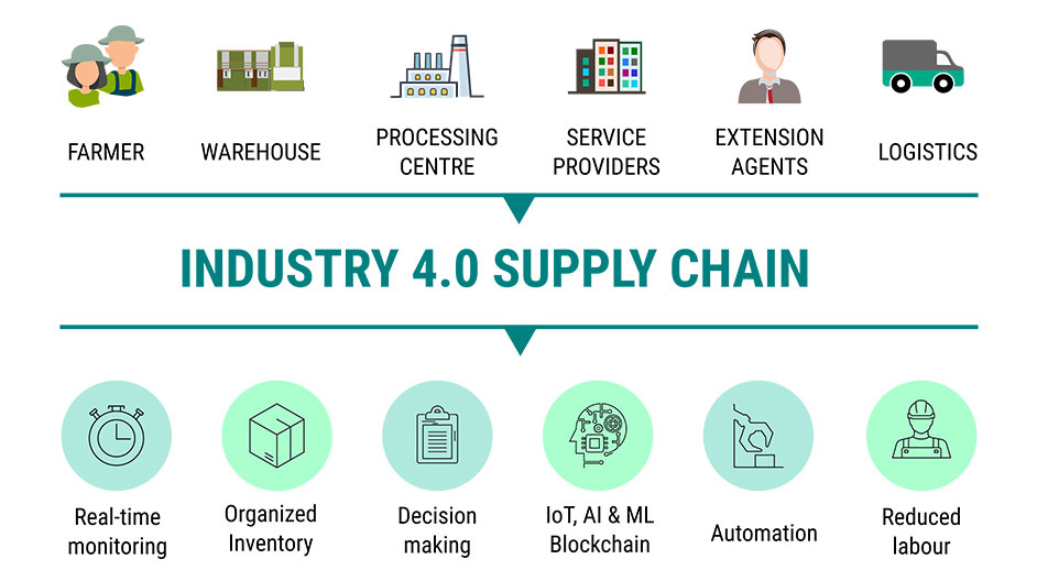 Industry 4.0 - Traceable Agri- Food Supply Chains