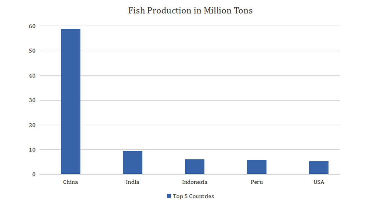 How data-driven technology can transform Aquaculture?