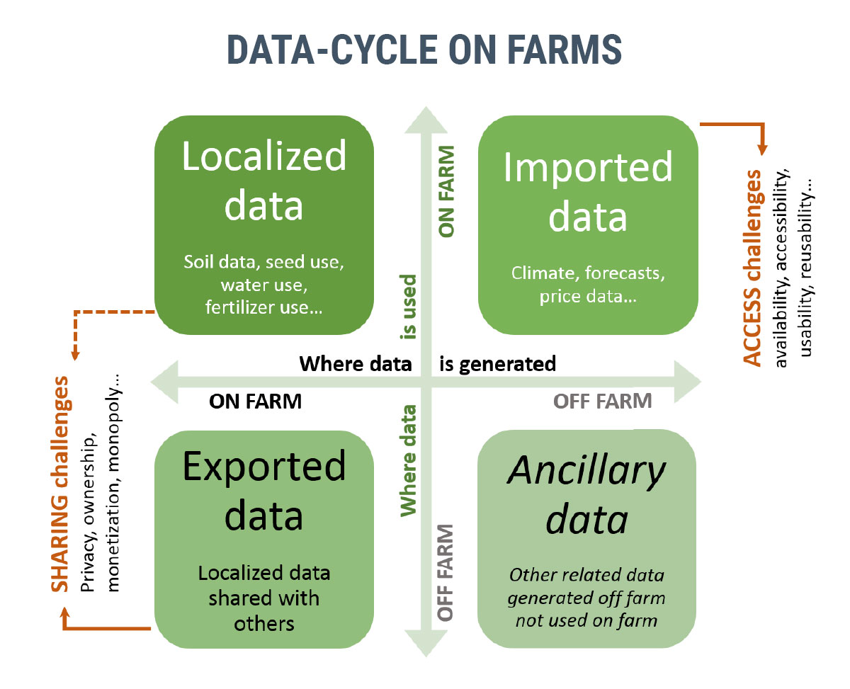 Does data mean power for smallholder farmers?