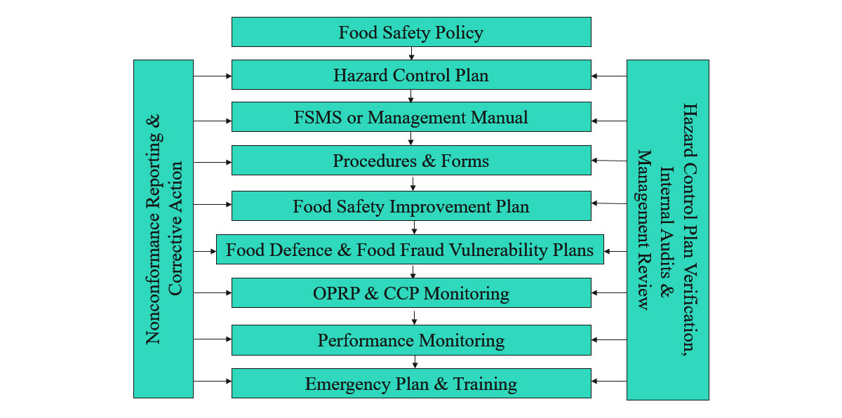 Food Safety and Management Systems (FSMS) & Food Companies